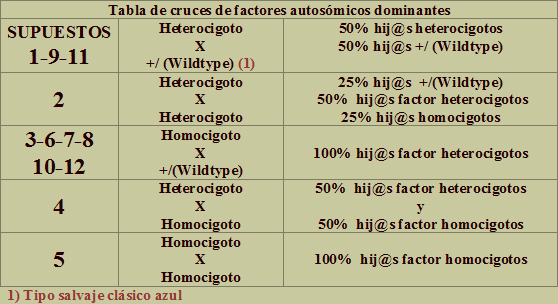 tabla de cruces de factores autosómicos dominantes